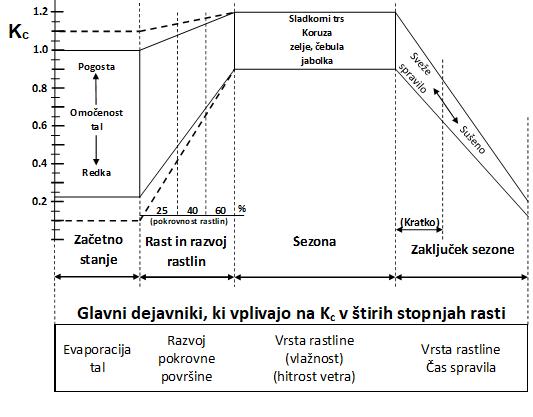 Spreminjanje vrednosti Kc s spreminjanjem fenoloških faz rastlin