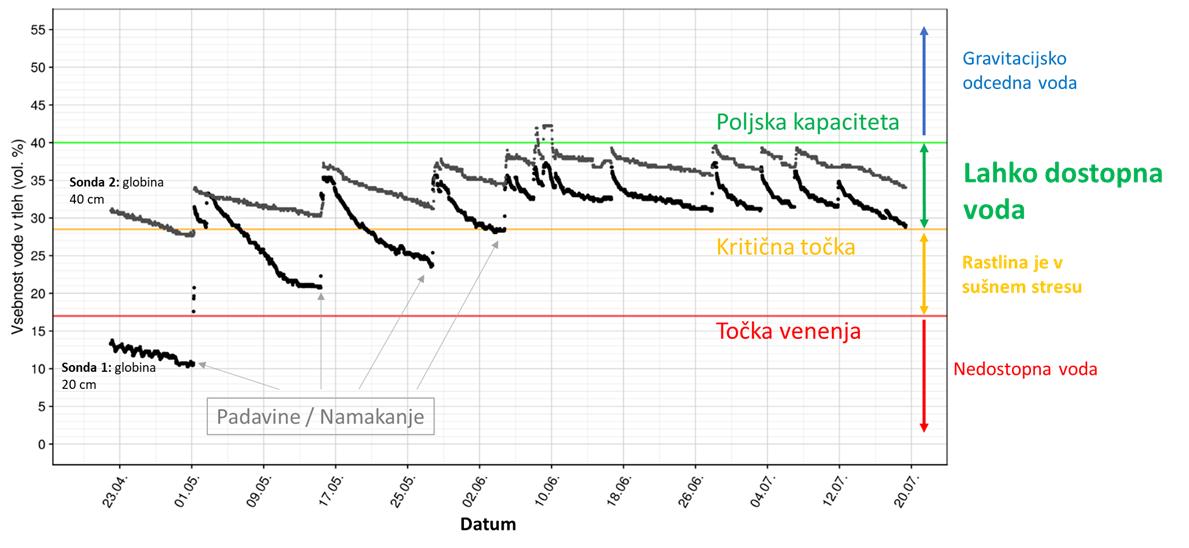 graf meritev gibanja vode v tleh značilne točke